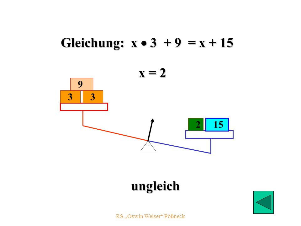 RS Oswin Weiser Pößneck x = 2 ungleich 3 15 3 2 Gleichung: x 3 + 9 = x + 15 9