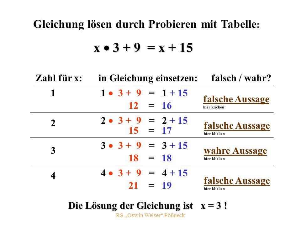RS Oswin Weiser Pößneck Gleichung lösen durch Probieren mit Tabelle : Zahl für x: x 3 + 9 = x + 15 in Gleichung einsetzen: 1 1 3 + 9 = 1 + 15 12 = 16 falsche Aussage falsche Aussage hier klicken 2 2 3 + 9 = 2 + 15 15 = 17 falsche Aussage falsche Aussage hier klicken 3 3 3 + 9 = 3 + 15 18 = 18 falsche Aussage falsche Aussage hier klicken 4 4 3 + 9 = 4 + 15 21 = 19 wahre Aussage wahre Aussage hier klicken Die Lösung der Gleichung ist x = 3 .