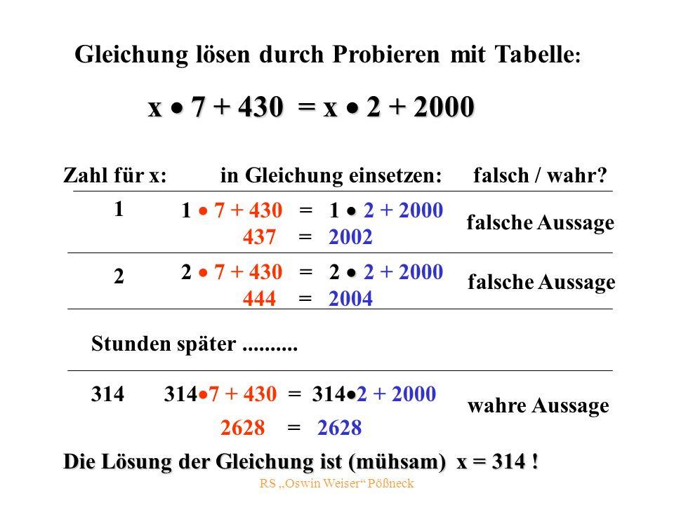 RS Oswin Weiser Pößneck Gleichung lösen durch Probieren mit Tabelle : Zahl für x: x 7 + 430 = x 2 + 2000 in Gleichung einsetzen: 1 1 7 + 430 = 1 2 + 2000 437 = 2002 falsche Aussage 2 2 7 + 430 = 2 2 + 2000 444 = 2004 falsche Aussage wahre Aussage 314 314 7 + 430 = 314 2 + 2000 2628 = 2628 Die Lösung der Gleichung ist (mühsam) x = 314 .