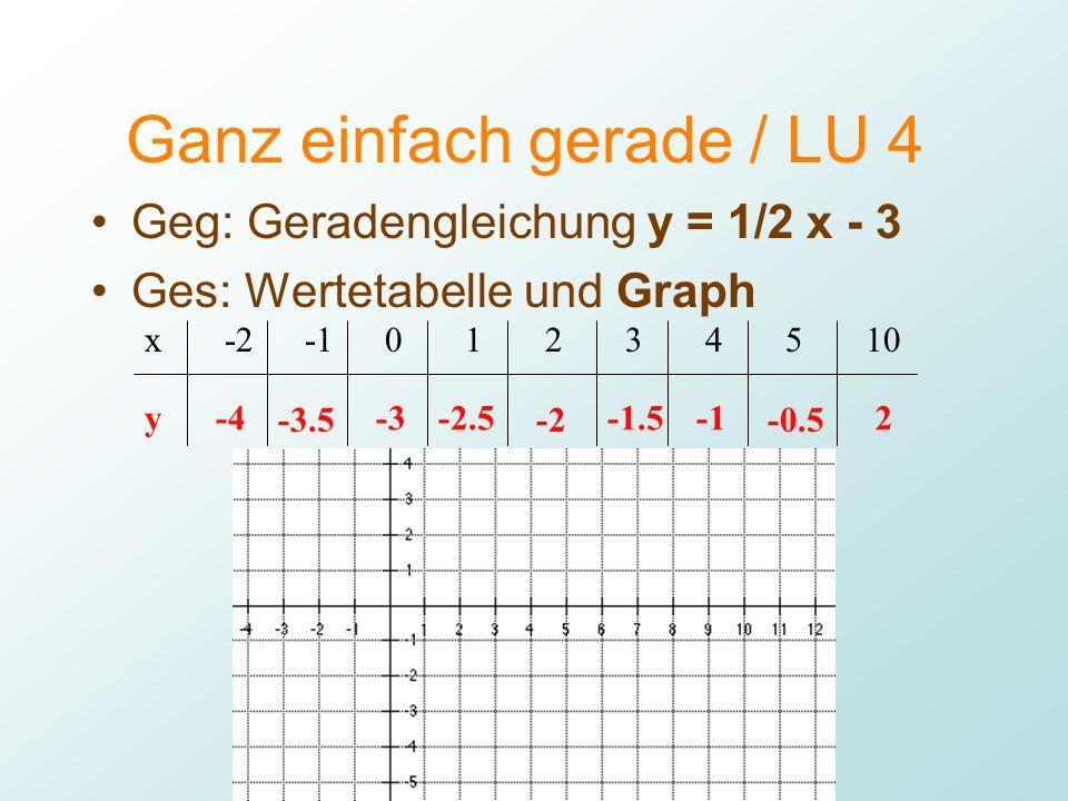 Mathbu.ch 9+ / LU 4 Lukas Müller Ganz einfach gerade / LU 4 Geg: Geradengleichung y = 1/2 x - 3 Ges: Wertetabelle und Graph x y -2 -4 -3.5 0 -3 1 -2.5