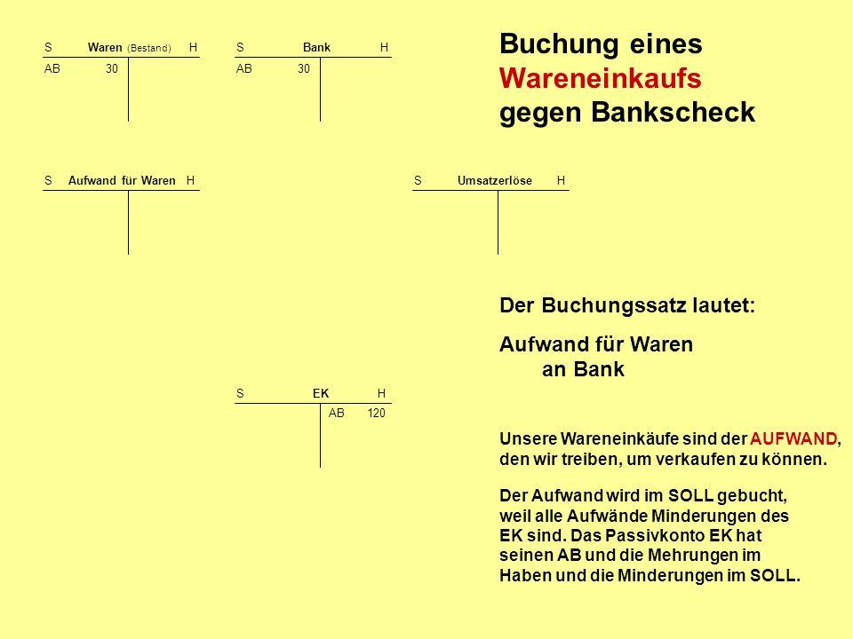 Buchung eines Wareneinkaufs gegen Bankscheck S Waren (Bestand) H AB 30 S Bank H AB 30 S EK H AB 120 Der Buchungssatz lautet: Aufwand für Waren an Bank