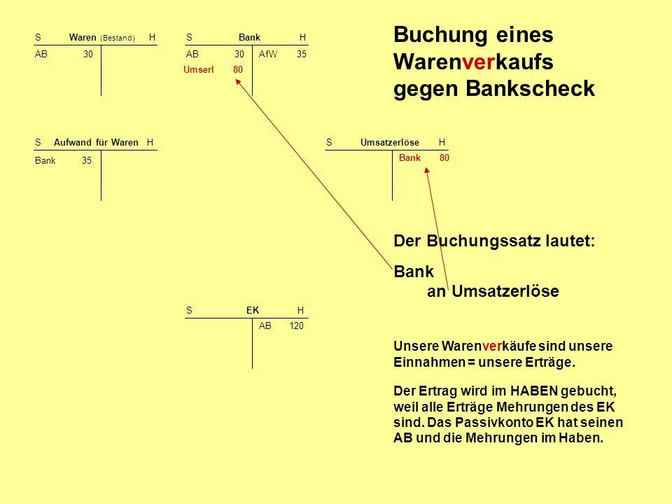 Buchung eines Warenverkaufs gegen Bankscheck S Waren (Bestand) H AB 30 S Bank H AB 30 S EK H AB 120 Der Buchungssatz lautet: Bank an Umsatzerlöse S Au