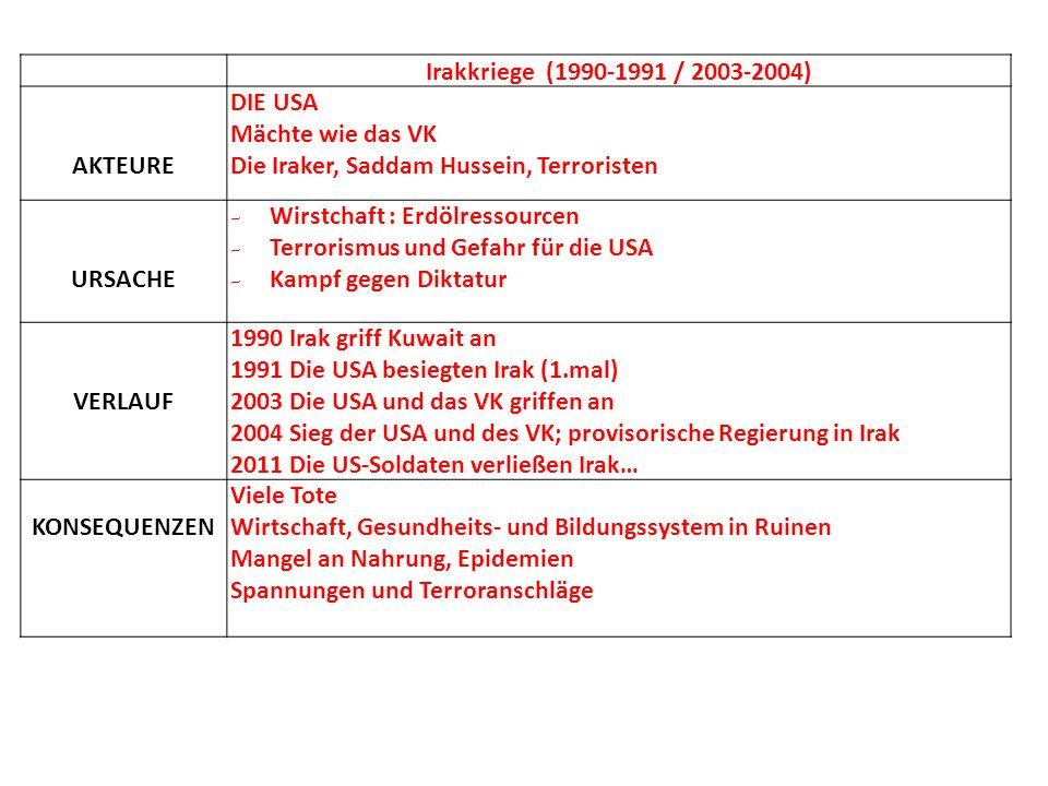 Irakkriege (1990-1991 / 2003-2004) AKTEURE DIE USA Mächte wie das VK Die Iraker, Saddam Hussein, Terroristen URSACHE - Wirstchaft : Erdölressourcen - Terrorismus und Gefahr für die USA - Kampf gegen Diktatur VERLAUF 1990 Irak griff Kuwait an 1991 Die USA besiegten Irak (1.mal) 2003 Die USA und das VK griffen an 2004 Sieg der USA und des VK; provisorische Regierung in Irak 2011 Die US-Soldaten verließen Irak… KONSEQUENZEN Viele Tote Wirtschaft, Gesundheits- und Bildungssystem in Ruinen Mangel an Nahrung, Epidemien Spannungen und Terroranschläge