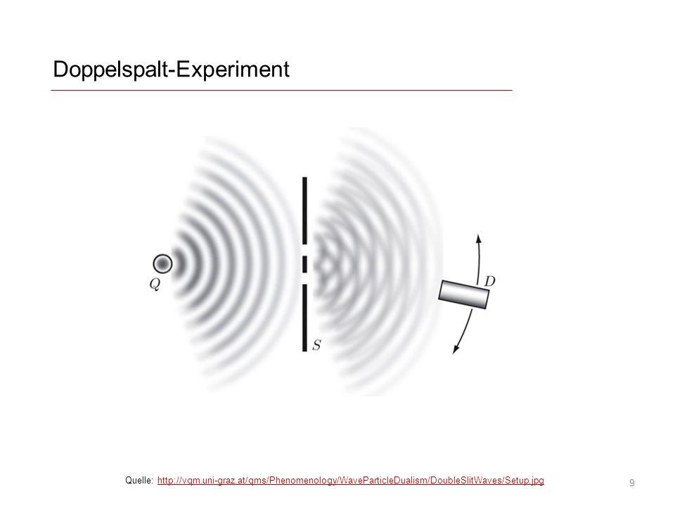 Doppelspalt-Experiment Quelle: http://vqm.uni-graz.at/qms/Phenomenology/WaveParticleDualism/DoubleSlitWaves/Setup.jpghttp://vqm.uni-graz.at/qms/Phenom