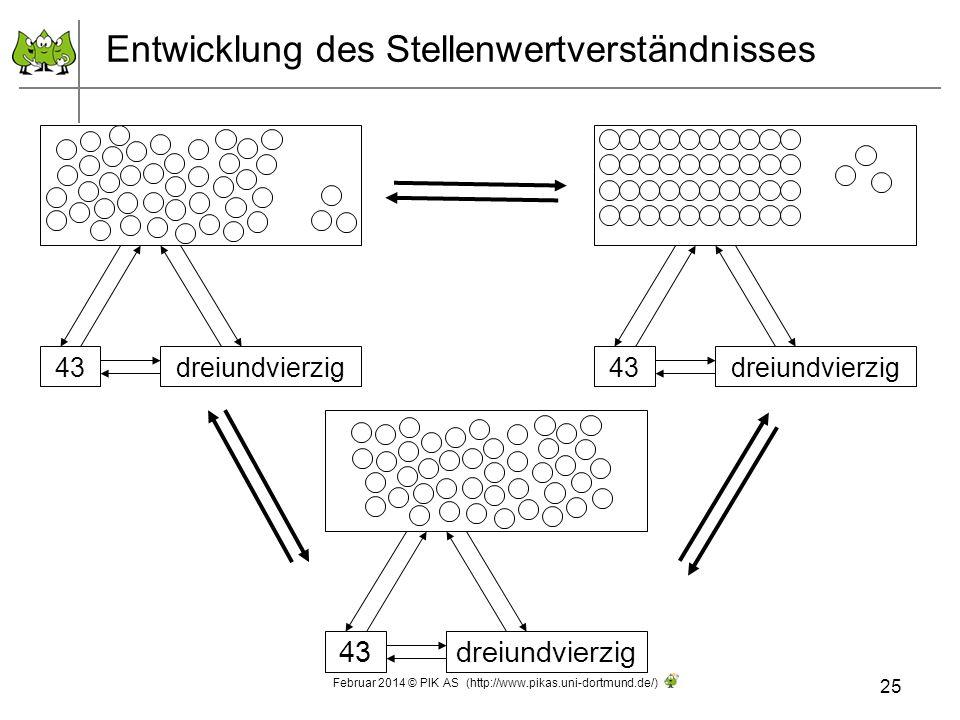 Entwicklung des Stellenwertverständnisses 25 Februar 2014 © PIK AS (http://www.pikas.uni-dortmund.de/) 43 dreiundvierzig 43 dreiundvierzig 43dreiundvi
