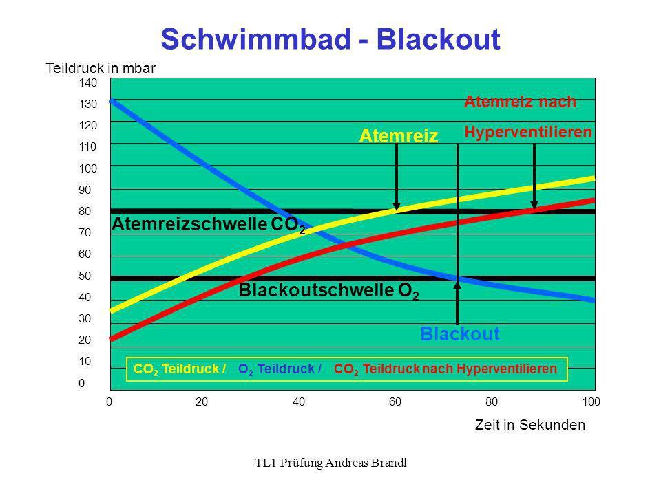 TL1 Prüfung Andreas Brandl Schwimmbad - Blackout 0 20 40 60 80 100 140 130 120 110 100 90 80 70 60 50 40 30 20 10 0 Teildruck in mbar Zeit in Sekunden