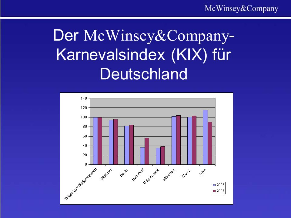 Der McWinsey&Company - Karnevalsindex (KIX) für Deutschland