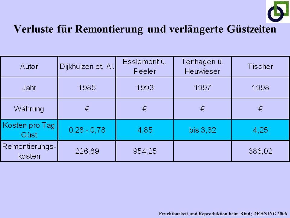 Verluste für Remontierung und verlängerte Güstzeiten Fruchtbarkeit und Reproduktion beim Rind; DEHNING 2006