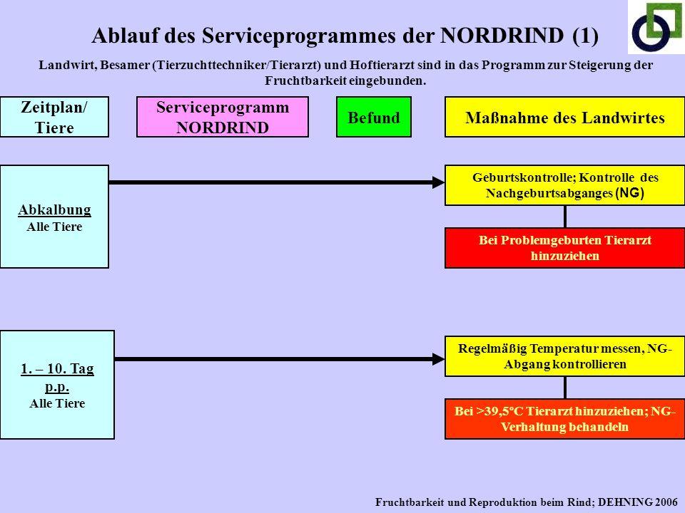 Ablauf des Serviceprogrammes der NORDRIND (1) Landwirt, Besamer (Tierzuchttechniker/Tierarzt) und Hoftierarzt sind in das Programm zur Steigerung der