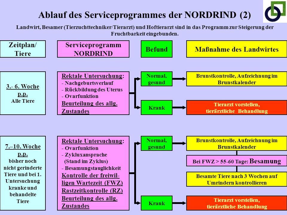 Ablauf des Serviceprogrammes der NORDRIND (2) Landwirt, Besamer (Tierzuchttechniker/Tierarzt) und Hoftierarzt sind in das Programm zur Steigerung der