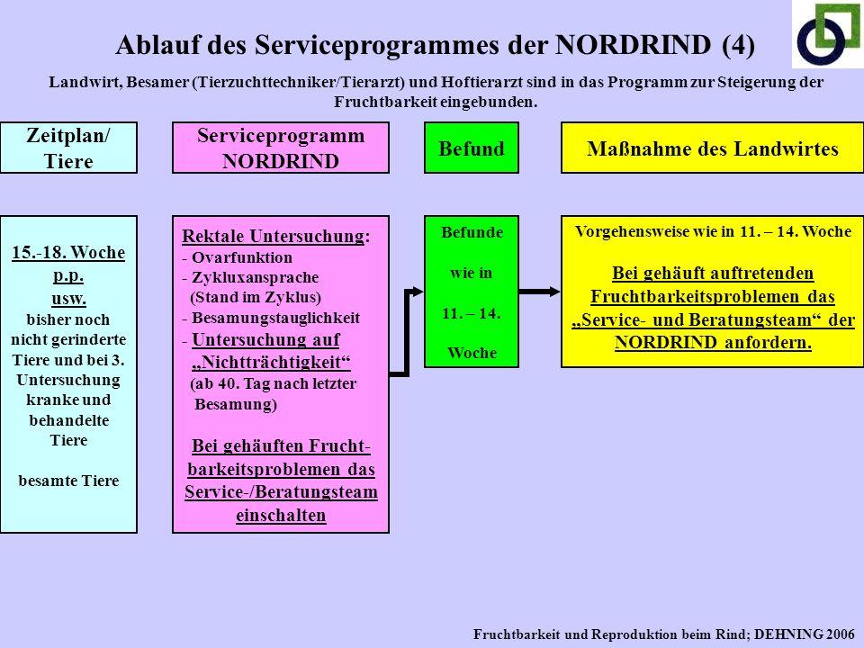 Ablauf des Serviceprogrammes der NORDRIND (4) Landwirt, Besamer (Tierzuchttechniker/Tierarzt) und Hoftierarzt sind in das Programm zur Steigerung der