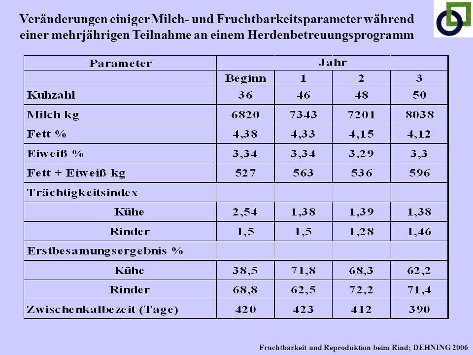 Veränderungen einiger Milch- und Fruchtbarkeitsparameter während einer mehrjährigen Teilnahme an einem Herdenbetreuungsprogramm Fruchtbarkeit und Repr