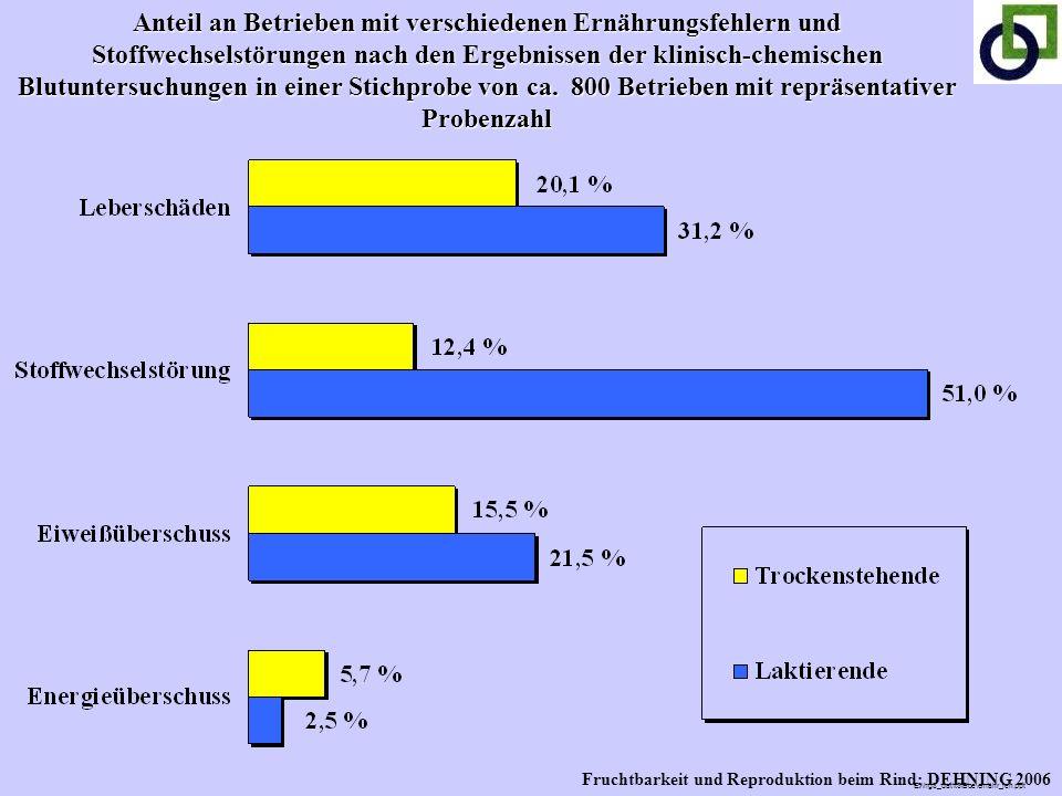Anteil an Betrieben mit verschiedenen Ernährungsfehlern und Stoffwechselstörungen nach den Ergebnissen der klinisch-chemischen Blutuntersuchungen in e