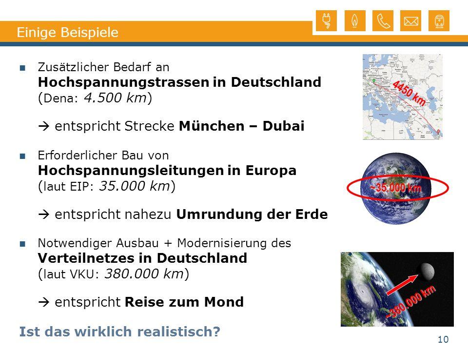 10 Einige Beispiele Zusätzlicher Bedarf an Hochspannungstrassen in Deutschland ( Dena: 4.500 km) entspricht Strecke München – Dubai Erforderlicher Bau