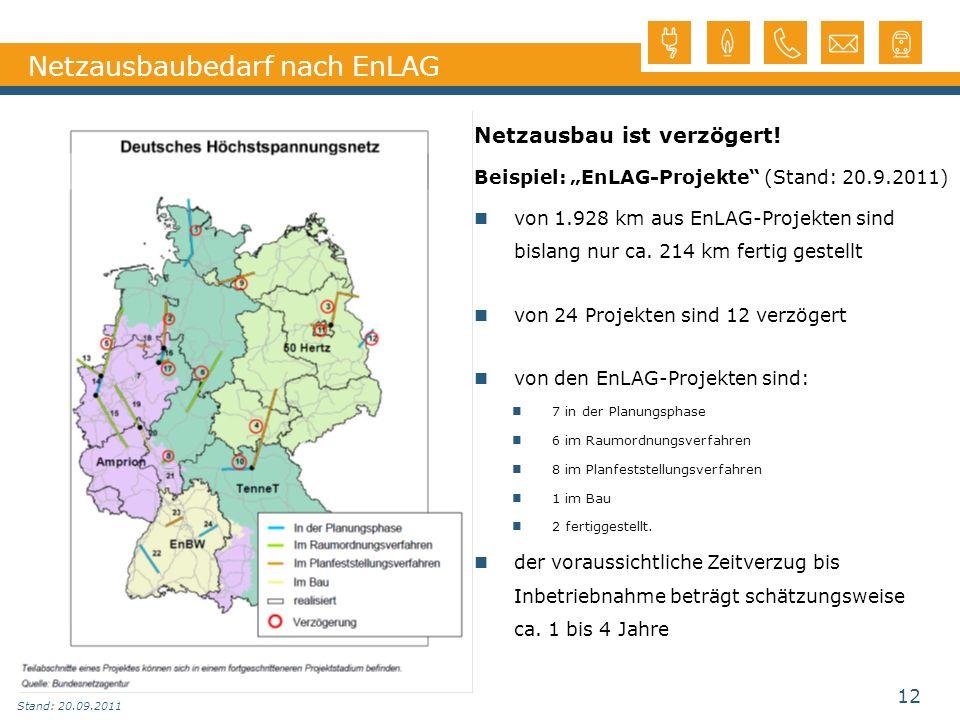 Netzausbaubedarf nach EnLAG Netzausbau ist verzögert! Beispiel: EnLAG-Projekte (Stand: 20.9.2011) von 1.928 km aus EnLAG-Projekten sind bislang nur ca