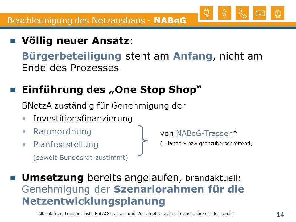 Völlig neuer Ansatz: Bürgerbeteiligung steht am Anfang, nicht am Ende des Prozesses Einführung des One Stop Shop BNetzA zuständig für Genehmigung der