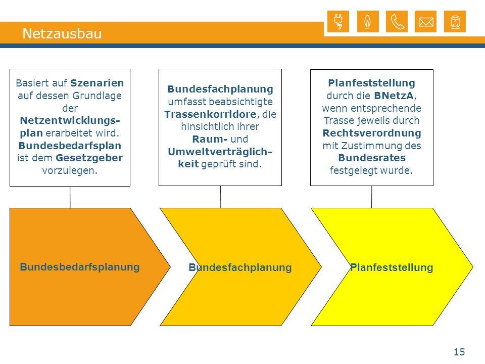 Netzausbau BundesfachplanungPlanfeststellung Bundesbedarfsplanung Basiert auf Szenarien auf dessen Grundlage der Netzentwicklungs- plan erarbeitet wir