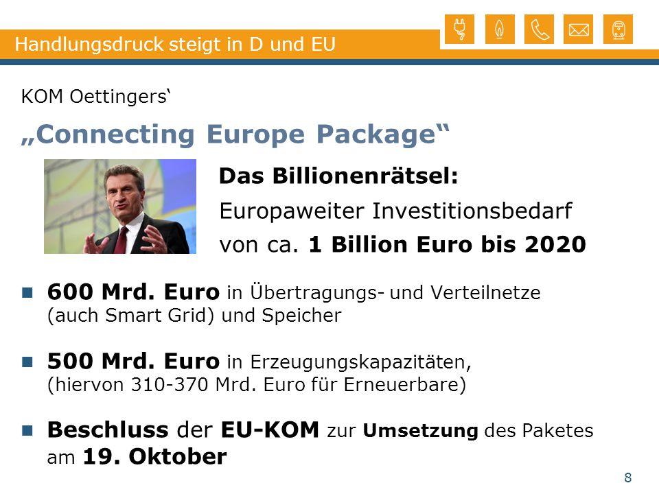 8 Handlungsdruck steigt in D und EU KOM Oettingers Connecting Europe Package Das Billionenrätsel: Europaweiter Investitionsbedarf von ca. 1 Billion Eu