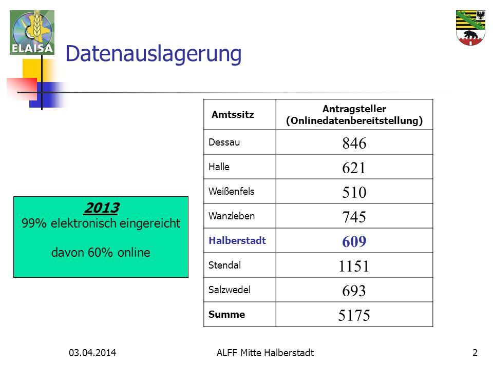 03.04.2014 ALFF Mitte Halberstadt2 Datenauslagerung 2013 99% elektronisch eingereicht davon 60% online Amtssitz Antragsteller (Onlinedatenbereitstellu