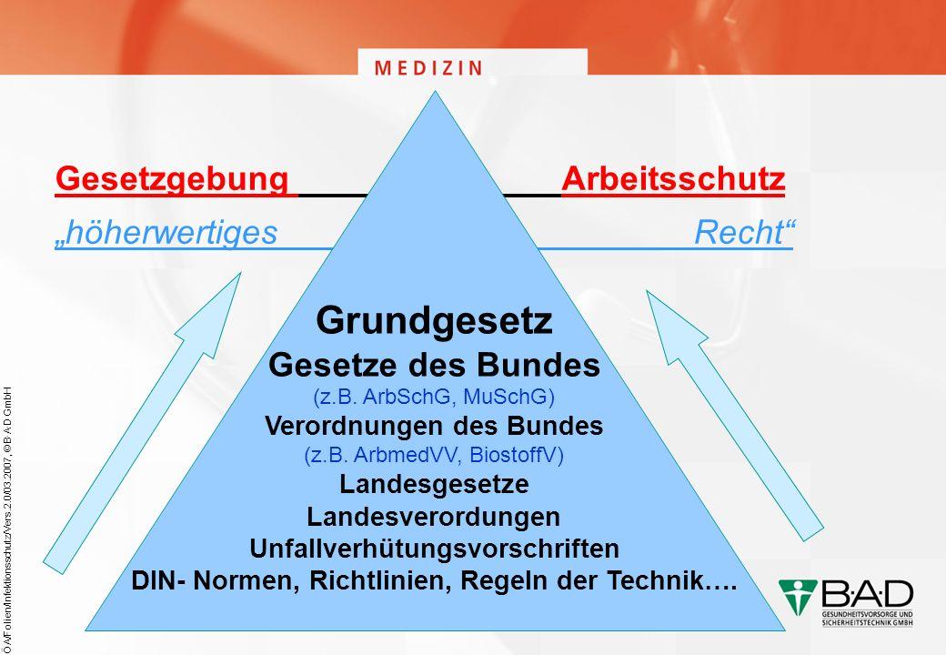 ÖA/Folien/Infektionsschutz/Vers.2.0/03.2007, © B·A·D GmbH Gesetzgebung Arbeitsschutz höherwertiges Recht Grundgesetz Gesetze des Bundes (z.B. ArbSchG,