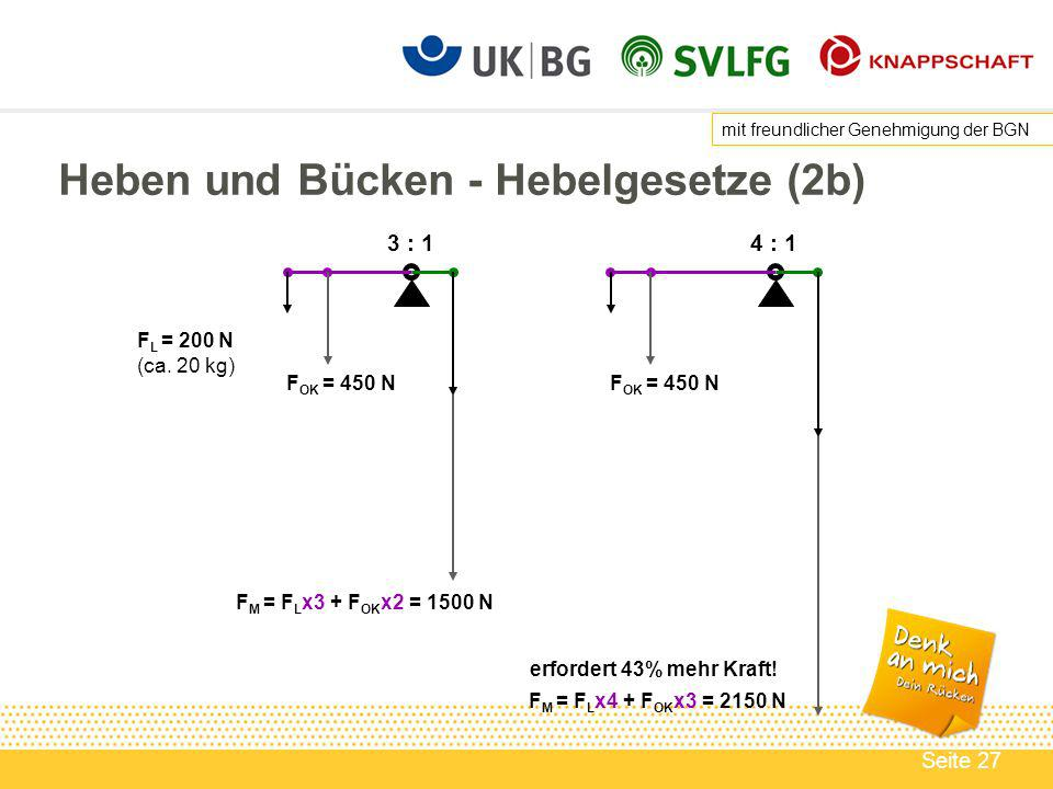 Seite 27 Heben und Bücken - Hebelgesetze (2b) 3 : 14 : 1 F M = F L x3 + F OK x2 = 1500 N F M = F L x4 + F OK x3 = 2150 N erfordert 43% mehr Kraft.