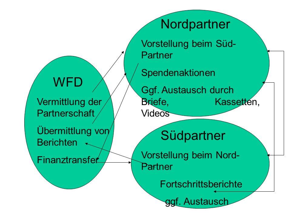 WFD Vermittlung der Partnerschaft Übermittlung von Berichten Finanztransfer Nordpartner Vorstellung beim Süd- Partner Spendenaktionen Ggf.