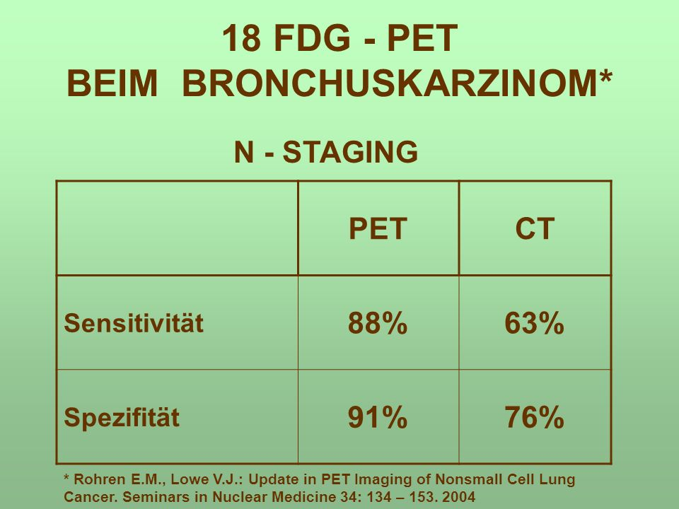 PETCT Sensitivität 88%63% Spezifität 91%76% 18 FDG - PET BEIM BRONCHUSKARZINOM* N - STAGING * Rohren E.M., Lowe V.J.: Update in PET Imaging of Nonsmall Cell Lung Cancer.