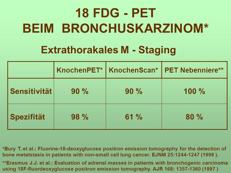 18 FDG - PET BEIM BRONCHUSKARZINOM* Extrathorakales M - Staging KnochenPET*KnochenScan*PET Nebenniere** Sensitivität90 % 100 % Spezifität98 %61 %80 %