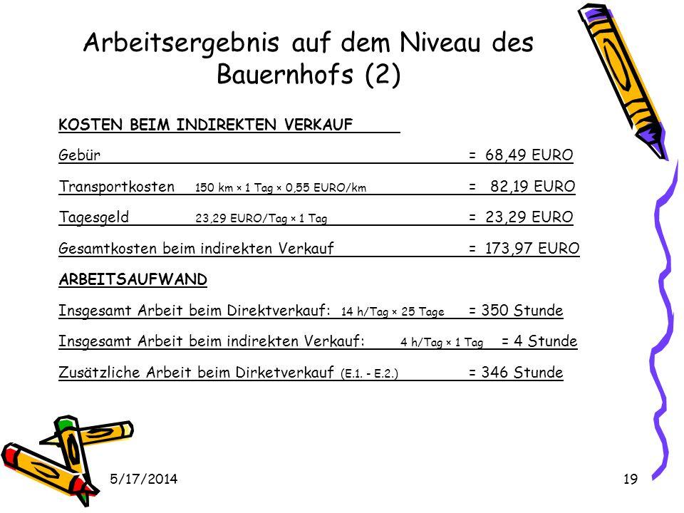5/17/201419 Arbeitsergebnis auf dem Niveau des Bauernhofs (2) KOSTEN BEIM INDIREKTEN VERKAUF Gebür = 68,49 EURO Transportkosten 150 km × 1 Tag × 0,55 EURO/km = 82,19 EURO Tagesgeld 23,29 EURO/Tag × 1 Tag = 23,29 EURO Gesamtkosten beim indirekten Verkauf = 173,97 EURO ARBEITSAUFWAND Insgesamt Arbeit beim Direktverkauf: 14 h/Tag × 25 Tage = 350 Stunde Insgesamt Arbeit beim indirekten Verkauf: 4 h/Tag × 1 Tag = 4 Stunde Zusätzliche Arbeit beim Dirketverkauf (E.1.