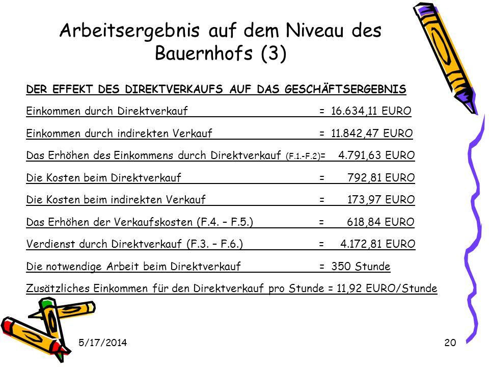 5/17/201420 Arbeitsergebnis auf dem Niveau des Bauernhofs (3) DER EFFEKT DES DIREKTVERKAUFS AUF DAS GESCHÄFTSERGEBNIS Einkommen durch Direktverkauf= 16.634,11 EURO Einkommen durch indirekten Verkauf = 11.842,47 EURO Das Erhöhen des Einkommens durch Direktverkauf (F.1.-F.2) = 4.791,63 EURO Die Kosten beim Direktverkauf= 792,81 EURO Die Kosten beim indirekten Verkauf= 173,97 EURO Das Erhöhen der Verkaufskosten (F.4.