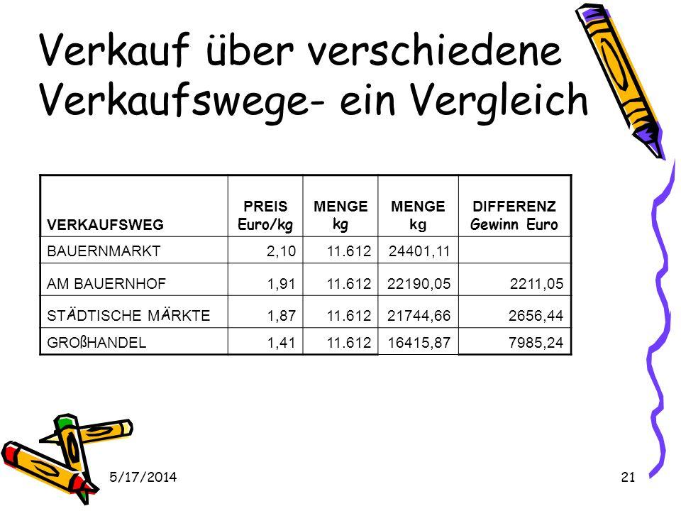 5/17/201421 Verkauf über verschiedene Verkaufswege- ein Vergleich VERKAUFSWEG PREIS Euro/kg MENGE kg MENGE kg DIFFERENZ Gewinn Euro BAUERNMARKT2,1011.61224401,11 AM BAUERNHOF1,9111.61222190,052211,05 ST Ä DTISCHE M Ä RKTE 1,8711.61221744,662656,44 GRO ß HANDEL 1,4111.61216415,877985,24