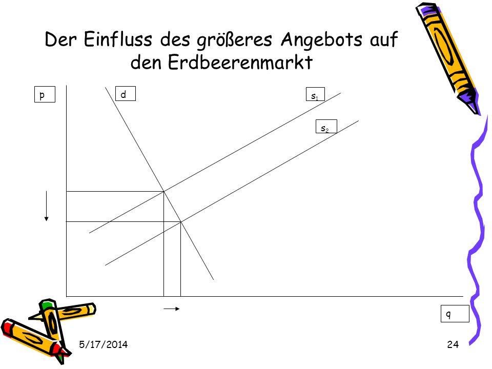 5/17/201424 Der Einfluss des größeres Angebots auf den Erdbeerenmarkt p q d s1s1 s2s2