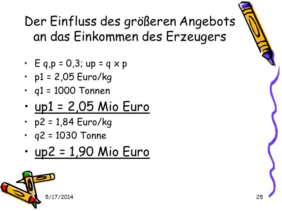 5/17/201425 Der Einfluss des größeren Angebots an das Einkommen des Erzeugers E q,p = 0,3; up = q x p p1 = 2,05 Euro/kg q1 = 1000 Tonnen up1 = 2,05 Mio Euro p2 = 1,84 Euro/kg q2 = 1030 Tonne up2 = 1,90 Mio Euro