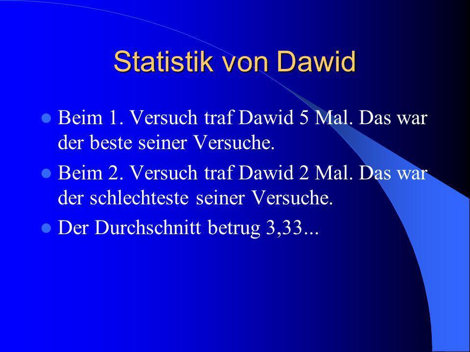 Statistik von Raphael Beim 3.Versuch traf Raphael 4 Mal.