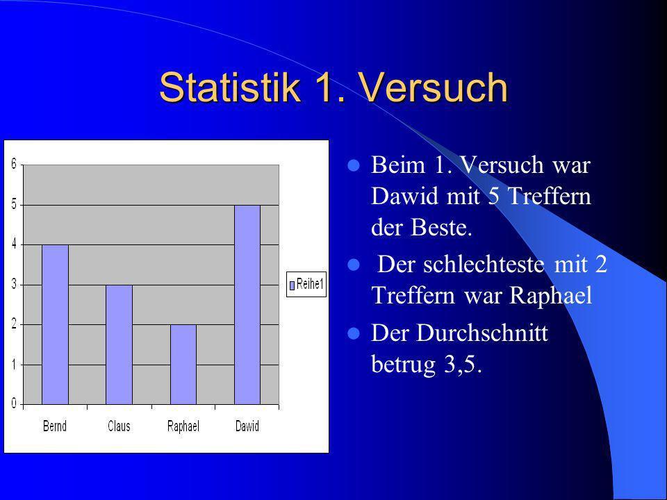 Statistik von Dawid Beim 1.Versuch traf Dawid 5 Mal.