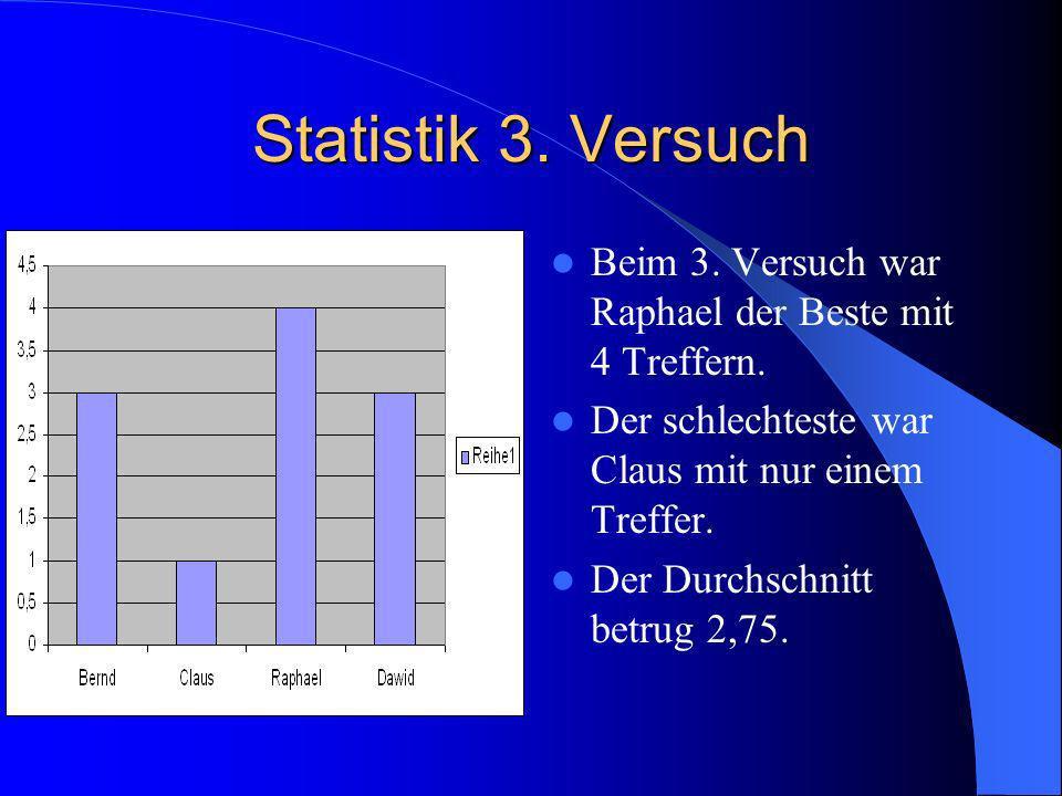 Statistik 2.Versuch Beim 2. Versuch war Bernd mit 5 Treffern der Beste.