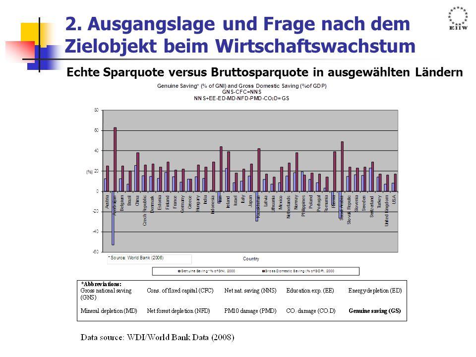 2. Ausgangslage und Frage nach dem Zielobjekt beim Wirtschaftswachstum Echte Sparquote versus Bruttosparquote in ausgewählten Ländern