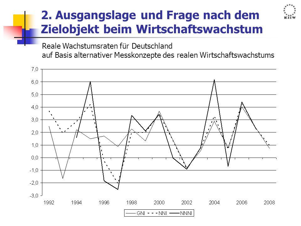 2. Ausgangslage und Frage nach dem Zielobjekt beim Wirtschaftswachstum Reale Wachstumsraten für Deutschland auf Basis alternativer Messkonzepte des re