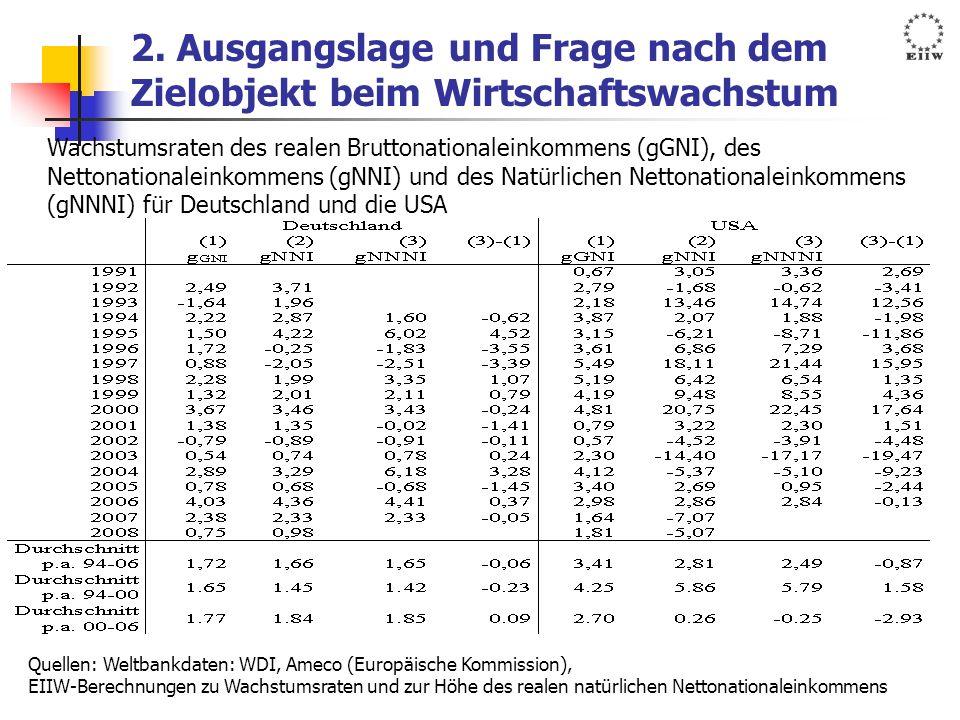 2. Ausgangslage und Frage nach dem Zielobjekt beim Wirtschaftswachstum Wachstumsraten des realen Bruttonationaleinkommens (gGNI), des Nettonationalein