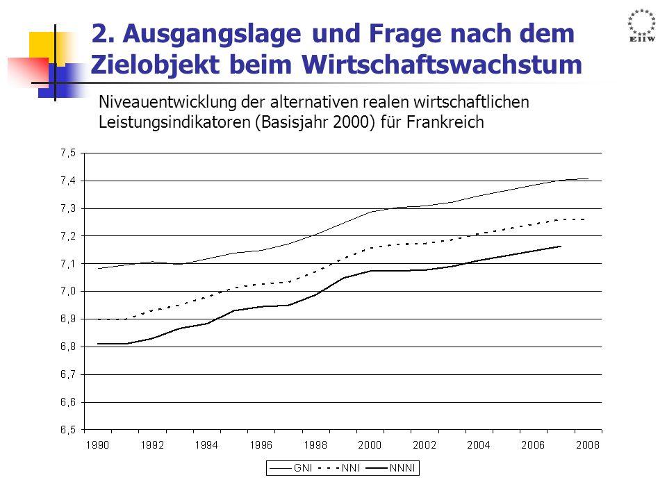 2. Ausgangslage und Frage nach dem Zielobjekt beim Wirtschaftswachstum Niveauentwicklung der alternativen realen wirtschaftlichen Leistungsindikatoren