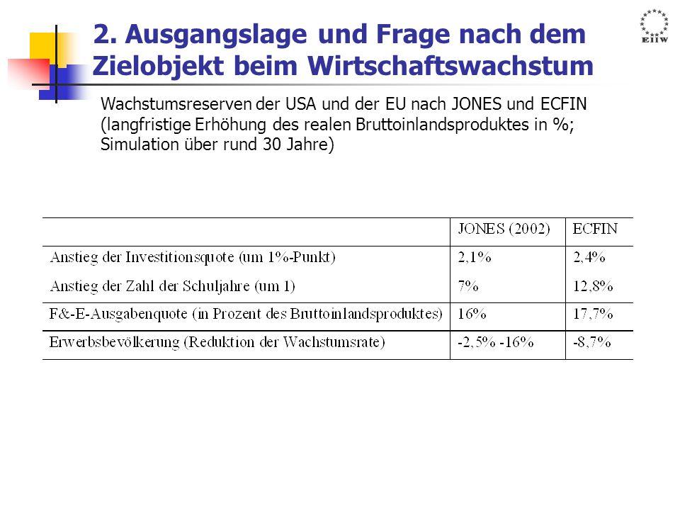 2. Ausgangslage und Frage nach dem Zielobjekt beim Wirtschaftswachstum Wachstumsreserven der USA und der EU nach JONES und ECFIN (langfristige Erhöhun