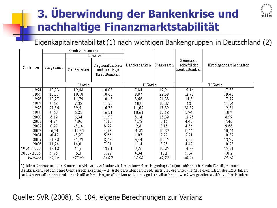 3. Überwindung der Bankenkrise und nachhaltige Finanzmarktstabilität Eigenkapitalrentabilität (1) nach wichtigen Bankengruppen in Deutschland (2) Quel