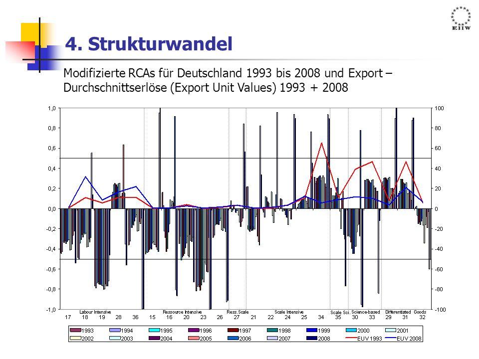 4. Strukturwandel Modifizierte RCAs für Deutschland 1993 bis 2008 und Export – Durchschnittserlöse (Export Unit Values) 1993 + 2008