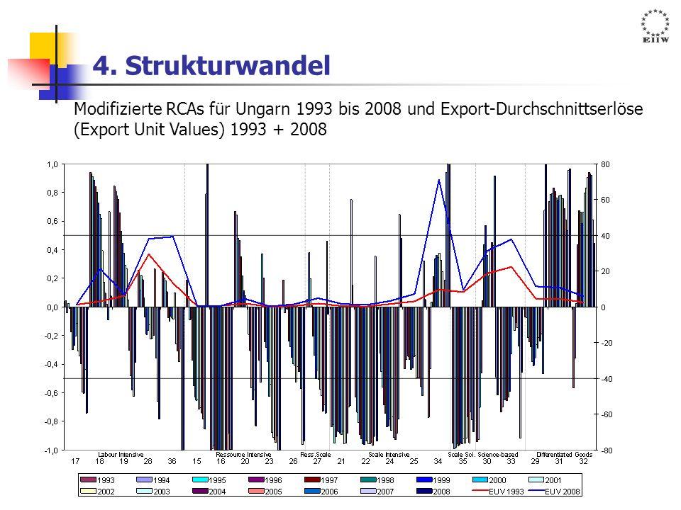 4. Strukturwandel Modifizierte RCAs für Ungarn 1993 bis 2008 und Export-Durchschnittserlöse (Export Unit Values) 1993 + 2008