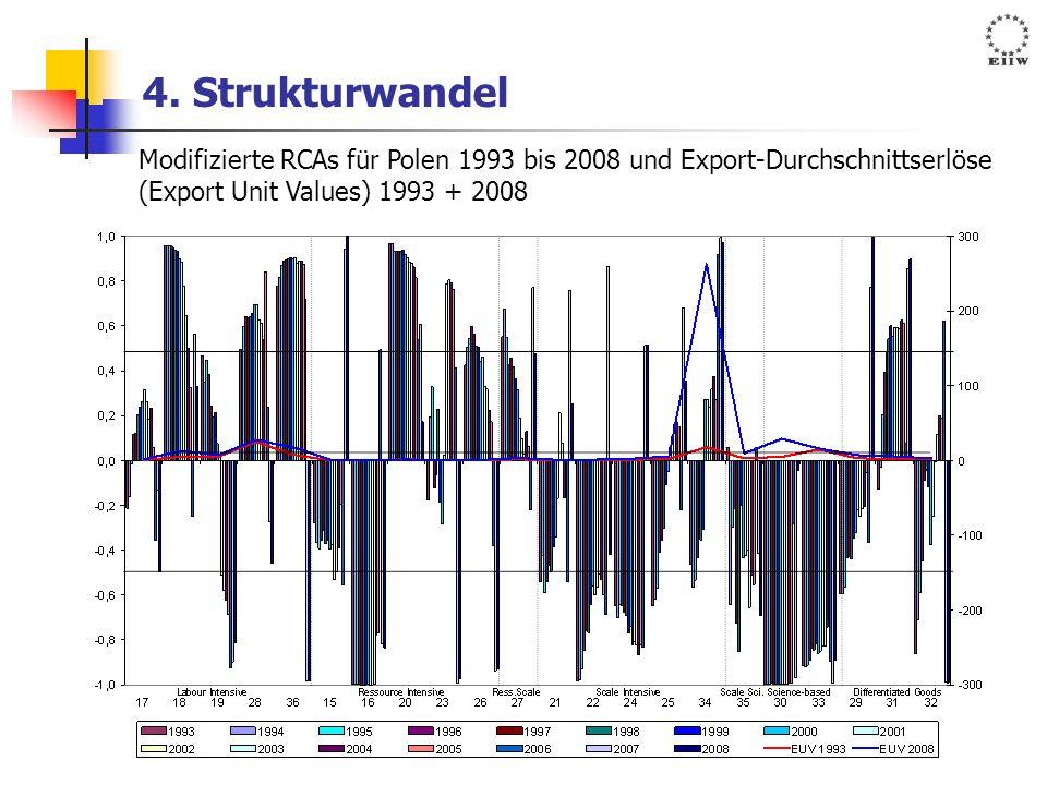 4. Strukturwandel Modifizierte RCAs für Polen 1993 bis 2008 und Export-Durchschnittserlöse (Export Unit Values) 1993 + 2008