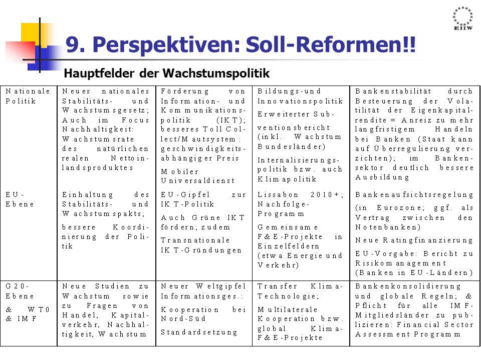 9. Perspektiven: Soll-Reformen!! Hauptfelder der Wachstumspolitik