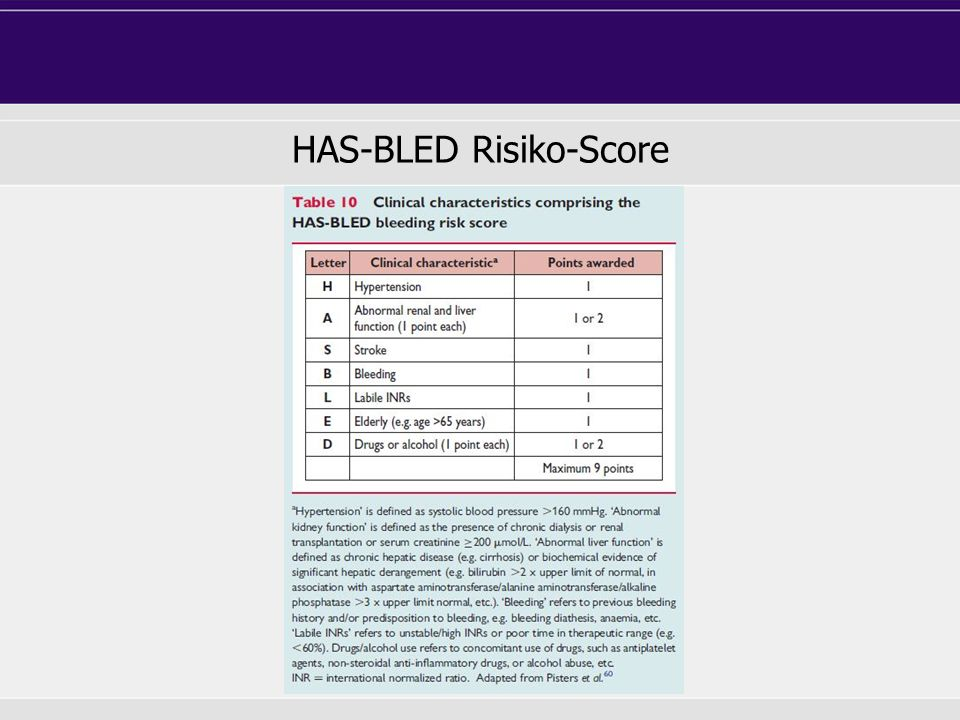 HAS-BLED Risiko-Score