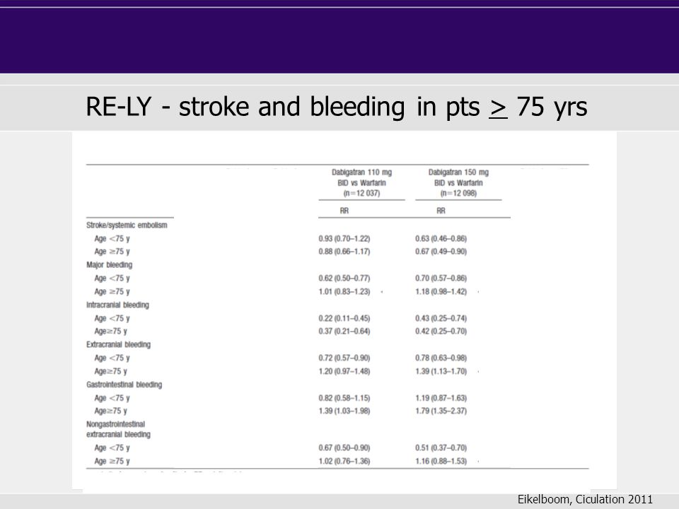 RE-LY - stroke and bleeding in pts > 75 yrs Eikelboom, Ciculation 2011