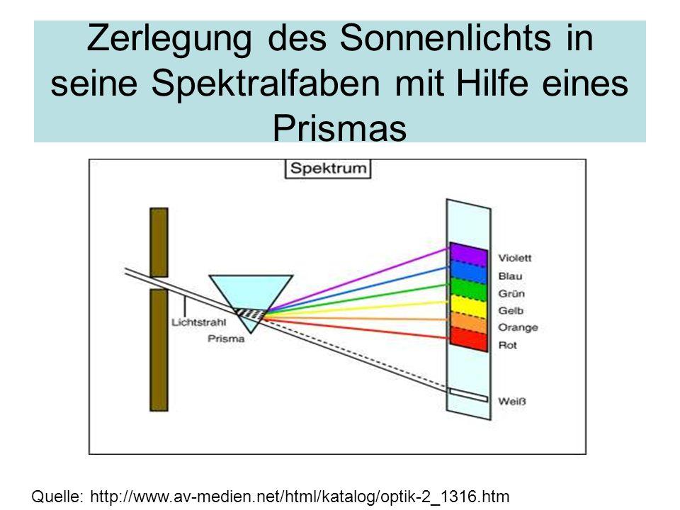 Quelle: http://www.av-medien.net/html/katalog/optik-2_1316.htm Zerlegung des Sonnenlichts in seine Spektralfaben mit Hilfe eines Prismas