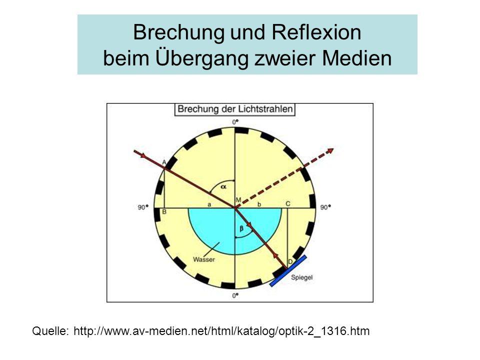 Brechung und Reflexion beim Übergang zweier Medien Quelle: http://www.av-medien.net/html/katalog/optik-2_1316.htm